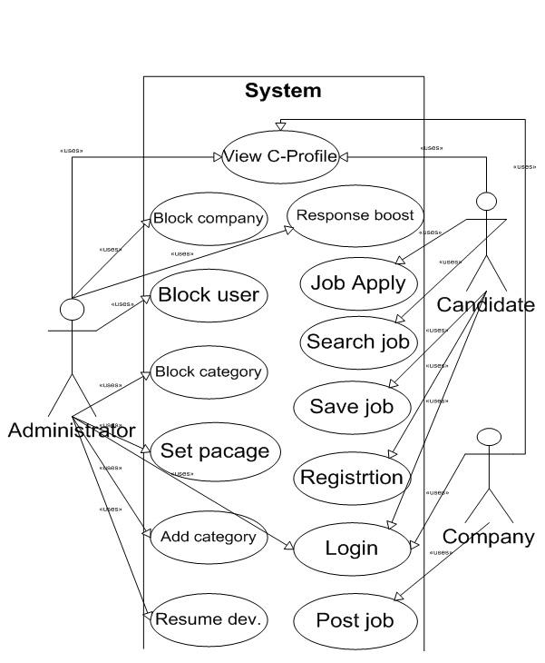 Online job portal project uml diagrams geek letters online job portal usecase diagram ccuart Choice Image